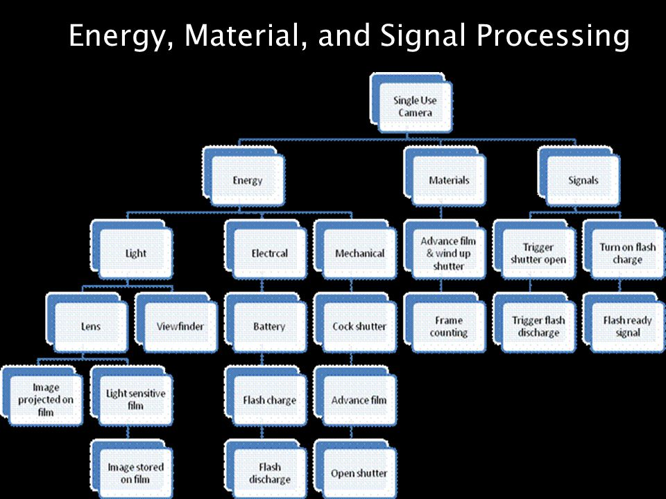 Energy, Material, and Signal Processing
