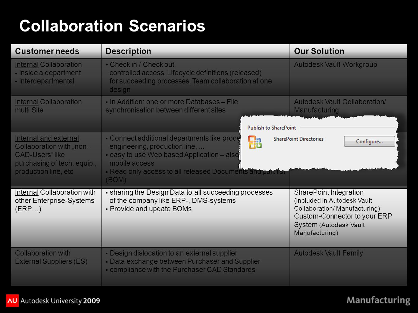 "Customer needsDescriptionOur Solution Internal Collaboration - inside a department - interdepartmental Check in / Check out, controlled access, Lifecycle definitions (released) for succeeding processes, Team collaboration at one design Autodesk Vault Workgroup Internal Collaboration multi Site  In Addition: one or more Databases – File synchronisation between different sites Autodesk Vault Collaboration/ Manufacturing Internal and external Collaboration with ""non- CAD-Users like purchasing of tech."