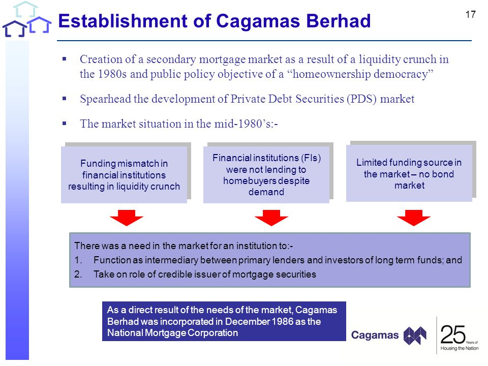 Establishment of Cagamas Berhad  Creation of a secondary mortgage market as a result of a liquidity crunch in the 1980s and public policy objective of a homeownership democracy  Spearhead the development of Private Debt Securities (PDS) market  The market situation in the mid-1980's:- Financial institutions (FIs) were not lending to homebuyers despite demand Funding mismatch in financial institutions resulting in liquidity crunch Limited funding source in the market – no bond market 17 There was a need in the market for an institution to:- 1.Function as intermediary between primary lenders and investors of long term funds; and 2.Take on role of credible issuer of mortgage securities As a direct result of the needs of the market, Cagamas Berhad was incorporated in December 1986 as the National Mortgage Corporation