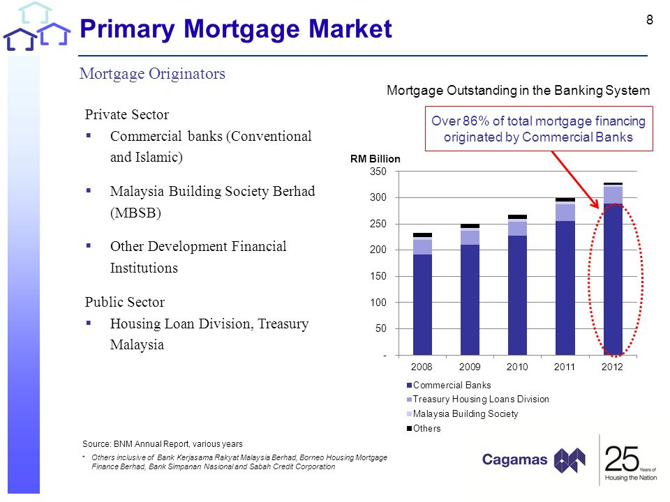 Primary Mortgage Market Mortgage Originators Private Sector  Commercial banks (Conventional and Islamic)  Malaysia Building Society Berhad (MBSB)  Other Development Financial Institutions Public Sector  Housing Loan Division, Treasury Malaysia Over 86% of total mortgage financing originated by Commercial Banks Source: BNM Annual Report, various years * Others inclusive of Bank Kerjasama Rakyat Malaysia Berhad, Borneo Housing Mortgage Finance Berhad, Bank Simpanan Nasional and Sabah Credit Corporation 8 Mortgage Outstanding in the Banking System
