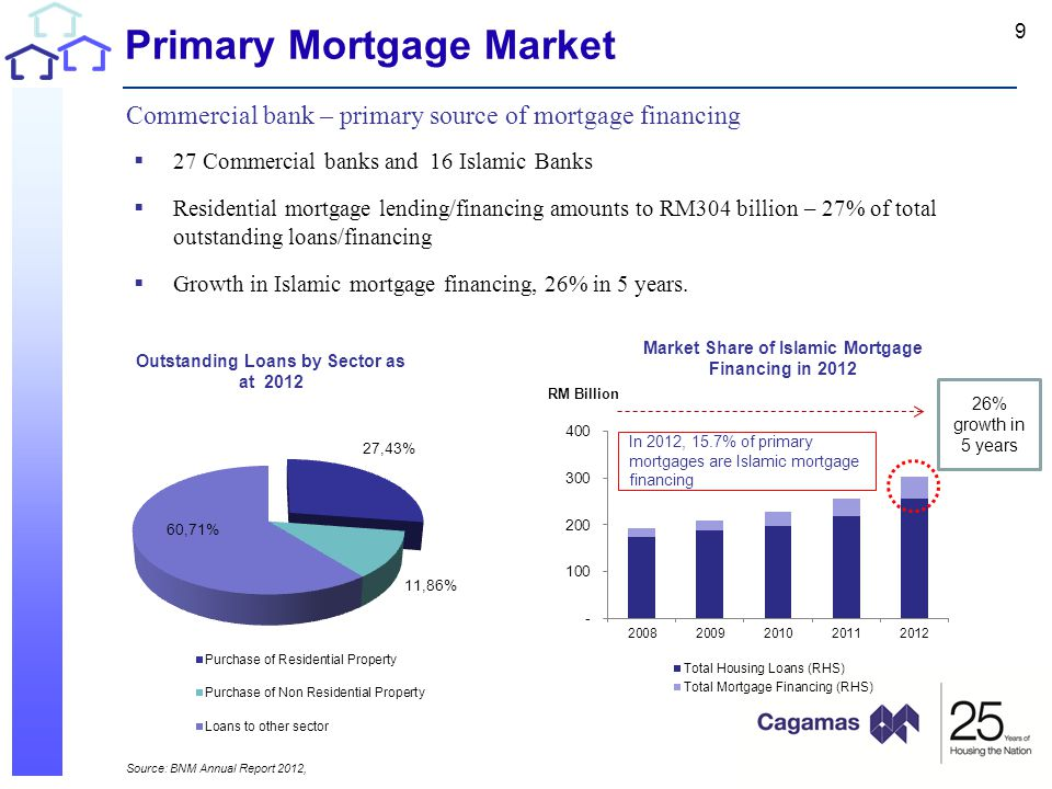 Primary Mortgage Market Commercial bank – primary source of mortgage financing  27 Commercial banks and 16 Islamic Banks  Residential mortgage lending/financing amounts to RM304 billion – 27% of total outstanding loans/financing  Growth in Islamic mortgage financing, 26% in 5 years.