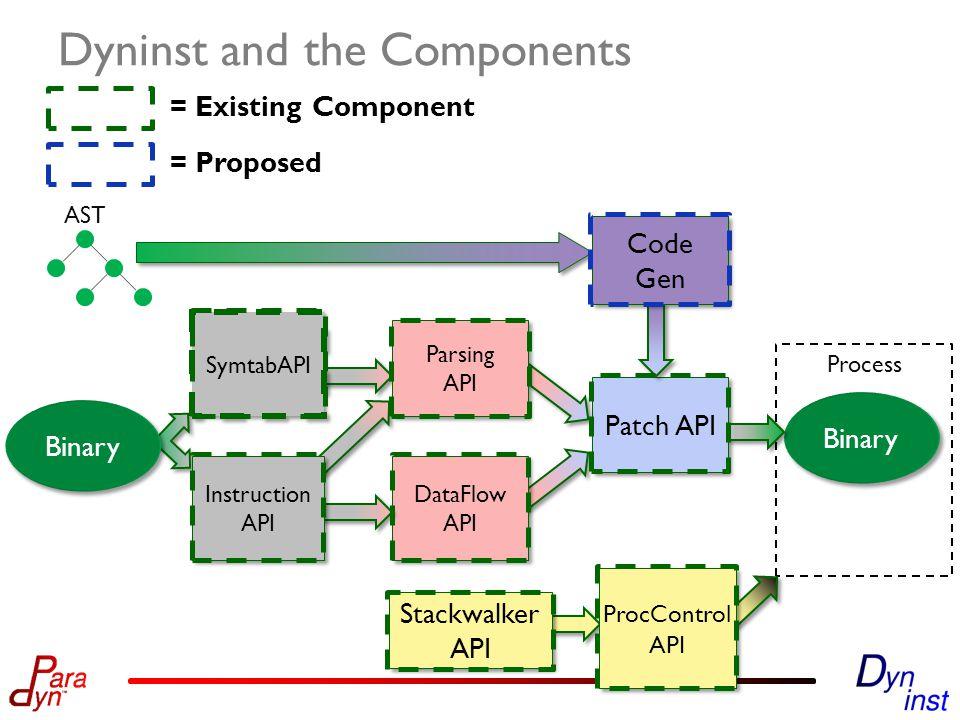 Dyninst and the Components AST Binary Process Stackwalker API Stackwalker API Patch API SymtabAPI DataFlow API DataFlow API Instruction API Parsing API Parsing API Code Gen Code Gen ProcControl API Binary = Existing Component = Proposed