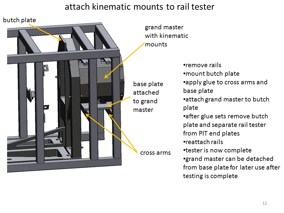 attach kinematic mounts to rail tester butch plate grand master with kinematic mounts cross arms base plate attached to grand master remove rails mount butch plate apply glue to cross arms and base plate attach grand master to butch plate after glue sets remove butch plate and separate rail tester from PIT end plates reattach rails tester is now complete grand master can be detached from base plate for later use after testing is complete 12