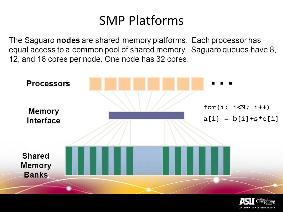 MPP Platforms Local Memory Interconnect Processors Clusters are Distributed Memory platforms.