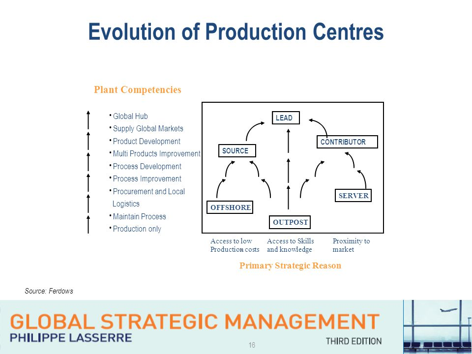 16 Evolution of Production Centres Global Hub Supply Global Markets Product Development Multi Products Improvement Process Development Process Improvement Procurement and Local Logistics Maintain Process Production only Plant Competencies Primary Strategic Reason Access to low Production costs- Access to Skills and knowledge Proximity to market OUTPOST OFFSHORE SERVER SOURCE LEAD CONTRIBUTOR Source: Ferdows