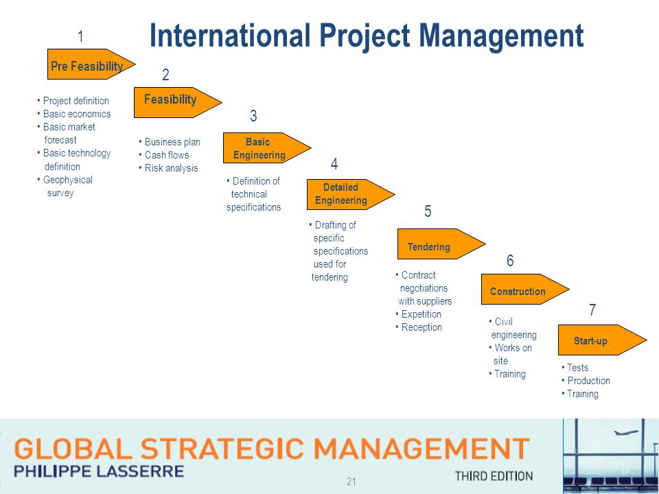 21 International Project Management Pre Feasibility Feasibility Basic Engineering Detailed Engineering Tendering Start-up 1 2 3 4 5 6 Project definition Basic economics Basic market forecast Basic technology definition Geophysical survey Business plan Cash flows Risk analysis Definition of technical specifications Drafting of specific specifications used for tendering Contract negotiations with suppliers Expetition Reception Construction Civil engineering Works on site Training Tests Production Training 7