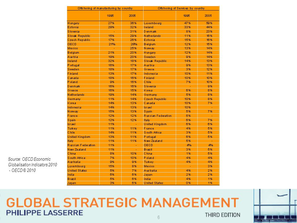 7 Setting-up global operations (The 3 Ls) Localisation Why.
