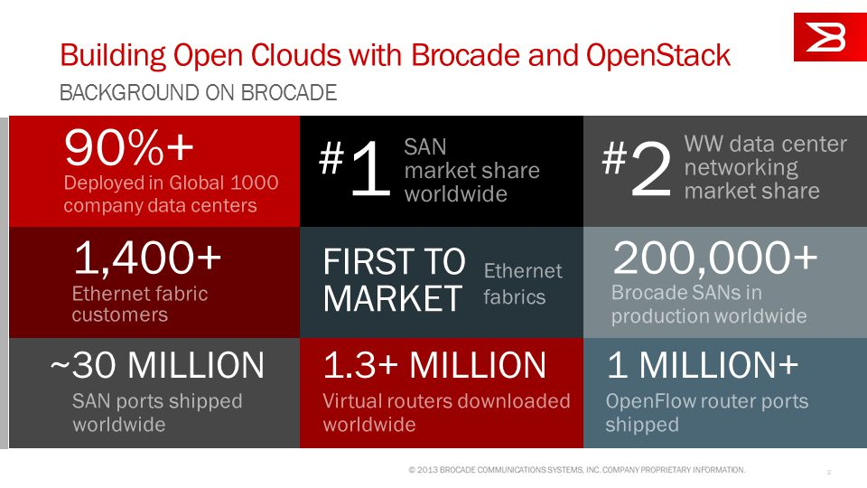 2 Building Open Clouds with Brocade and OpenStack SAN market share worldwide 200,000+ FIRST TO MARKET 1,400+ Ethernet fabric customers 90%+ #1#1 WW data center networking market share Deployed in Global 1000 company data centers #2#2 Ethernet fabrics Brocade SANs in production worldwide ~30 MILLION SAN ports shipped worldwide 1.3+ MILLION Virtual routers downloaded worldwide 1 MILLION+ OpenFlow router ports shipped BACKGROUND ON BROCADE