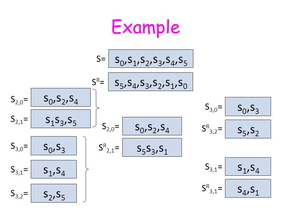 Example s 0,s 1,s 2,s 3,s 4,s 5 s 0,s 2,s 4 s 0,s 3 s 1,s 4 S= s 5,s 4,s 3,s 2,s 1,s 0 SR=SR= s 5 s 3,s 1 s 5,s 2 s 4,s 1 s 0,s 2,s 4 s 1 s 3,s 5 s 0,s 3 s 1,s 4 s 2,s 5 S 2,0 = S 2,1 = S 3,0 = S 3,1 = S 3,2 = S 2,0 = S R 2,1 = S 3,0 = S R 3,2 = S 3,1 = S R 3,1 =