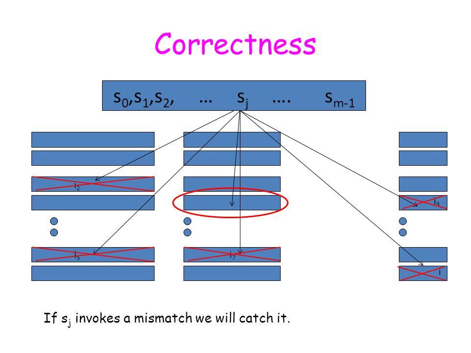 Correctness s 0,s 1,s 2, … s j …. s m-1 If s j invokes a mismatch we will catch it.