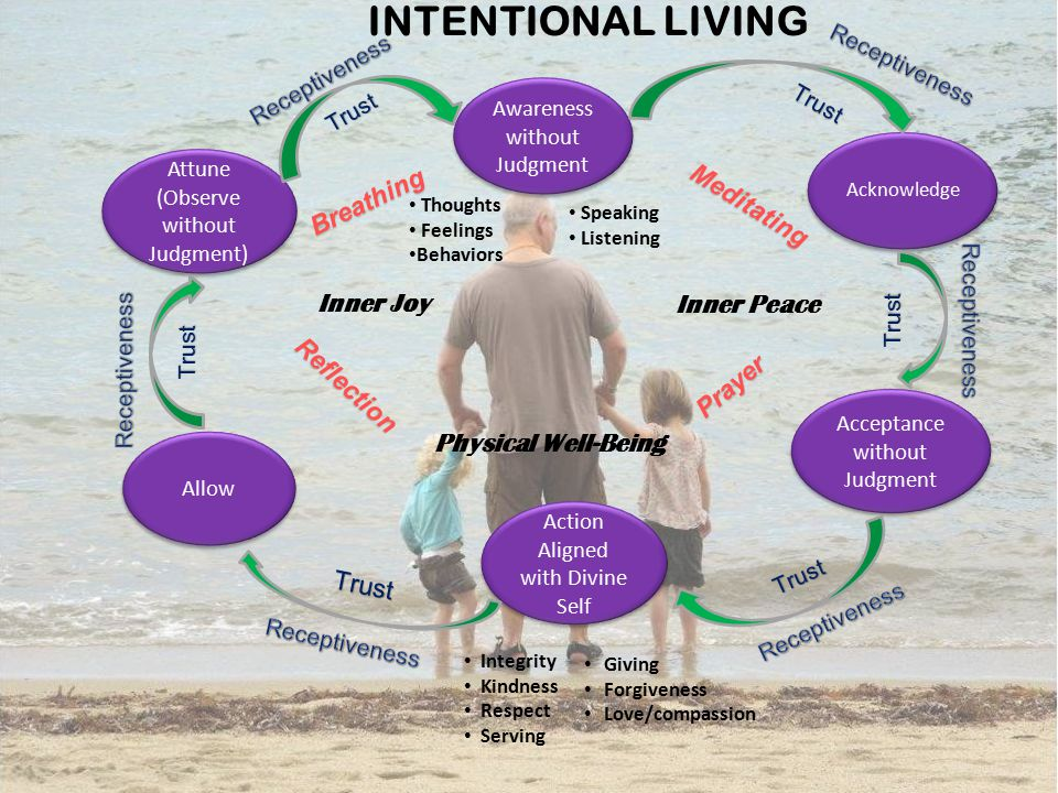 INTENTIONAL LIVING Awareness without Judgment Awareness without Judgment Acceptance without Judgment Acceptance without Judgment Action Aligned with D