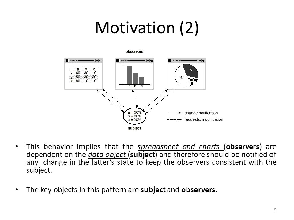 Motivation (2) This behavior implies that the spreadsheet and charts (observers) are dependent on the data object (subject) and therefore should be notified of any change in the latter's state to keep the observers consistent with the subject.