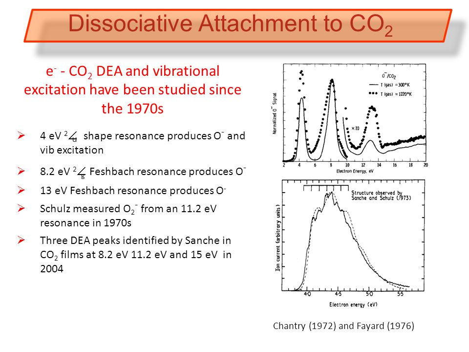 Dissociative Attachment to CO 2 e - - CO 2 DEA and vibrational excitation have been studied since the 1970s  4 eV 2 Π u shape resonance produces O - and vib excitation  8.2 eV 2 Π g Feshbach resonance produces O -  13 eV Feshbach resonance produces O -  Schulz measured O 2 - from an 11.2 eV resonance in 1970s  Three DEA peaks identified by Sanche in CO 2 films at 8.2 eV 11.2 eV and 15 eV in 2004 Chantry (1972) and Fayard (1976)