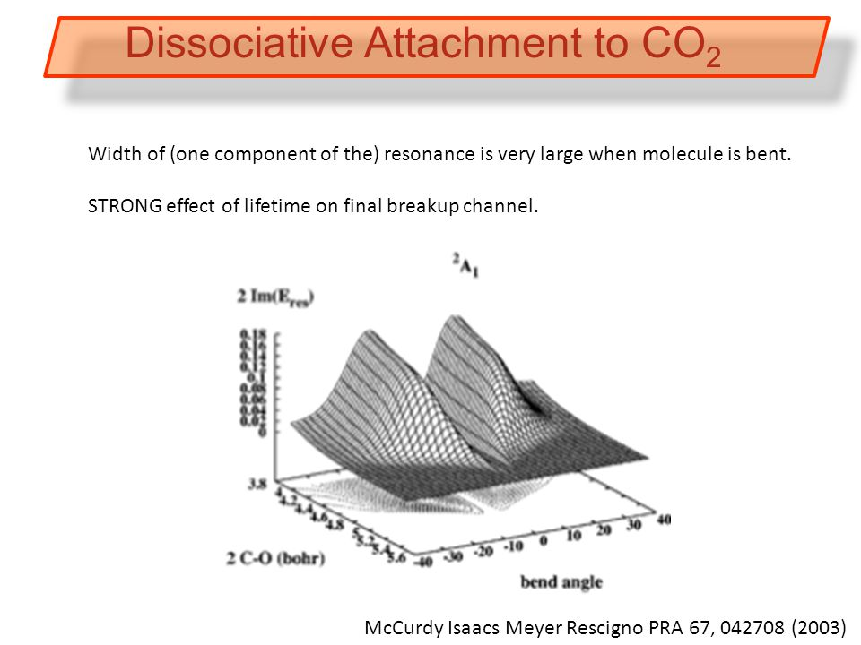 McCurdy Isaacs Meyer Rescigno PRA 67, 042708 (2003) Dissociative Attachment to CO 2 Width of (one component of the) resonance is very large when molecule is bent.