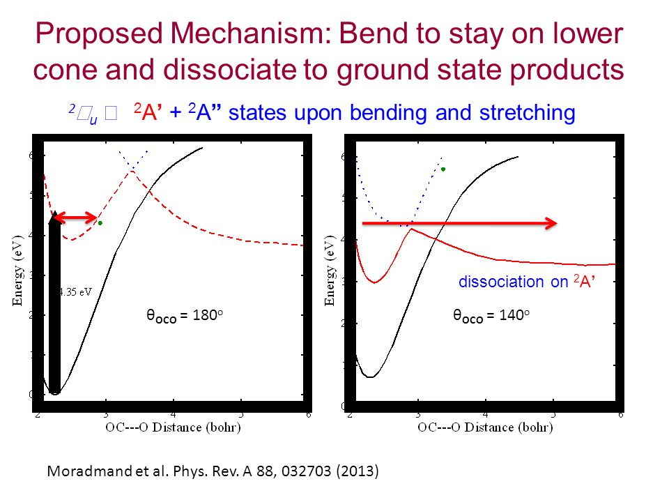 Proposed Mechanism: Bend to stay on lower cone and dissociate to ground state products θ OCO = 180 o θ OCO = 140 o 2 Π u →  2 A' + 2 A states upon bending and stretching dissociation on 2 A' Moradmand et al.