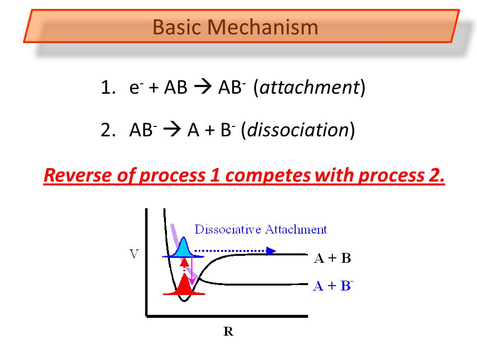 Basic Mechanism 1. e - + AB  AB - (attachment) 2.