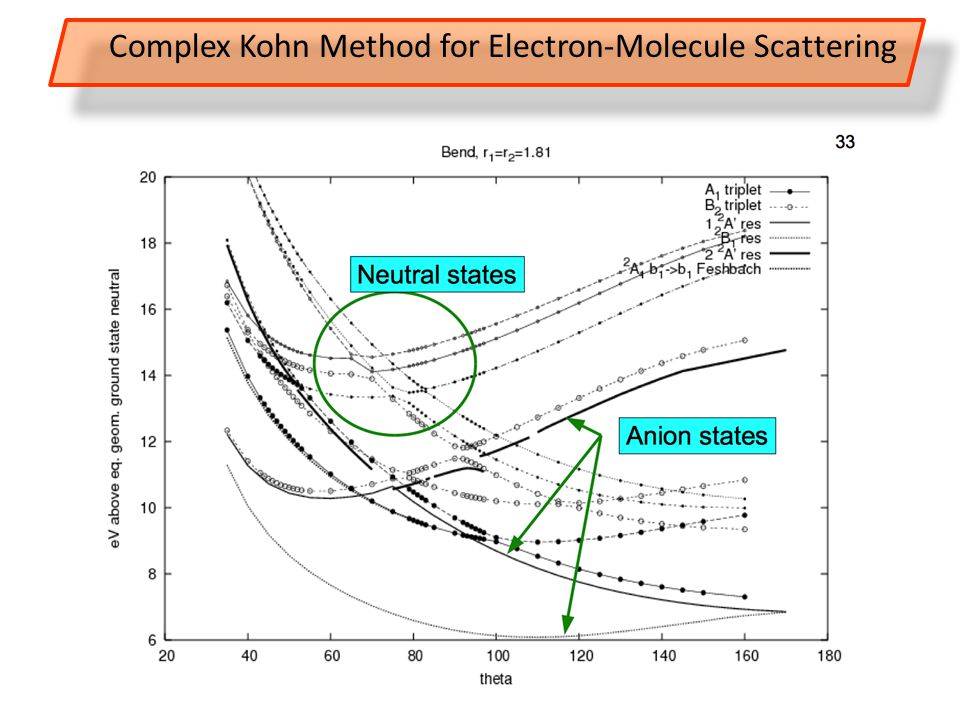 45 Complex Kohn Method for Electron-Molecule Scattering