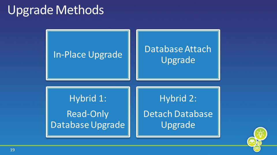 19 In-Place Upgrade Database Attach Upgrade Hybrid 1: Read-Only Database Upgrade Hybrid 2: Detach Database Upgrade Upgrade Methods