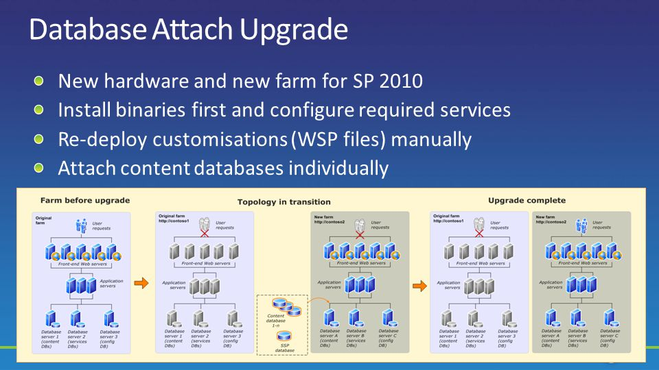 24 Database Attach Upgrade New hardware and new farm for SP 2010 Install binaries first and configure required services Re-deploy customisations (WSP files) manually Attach content databases individually