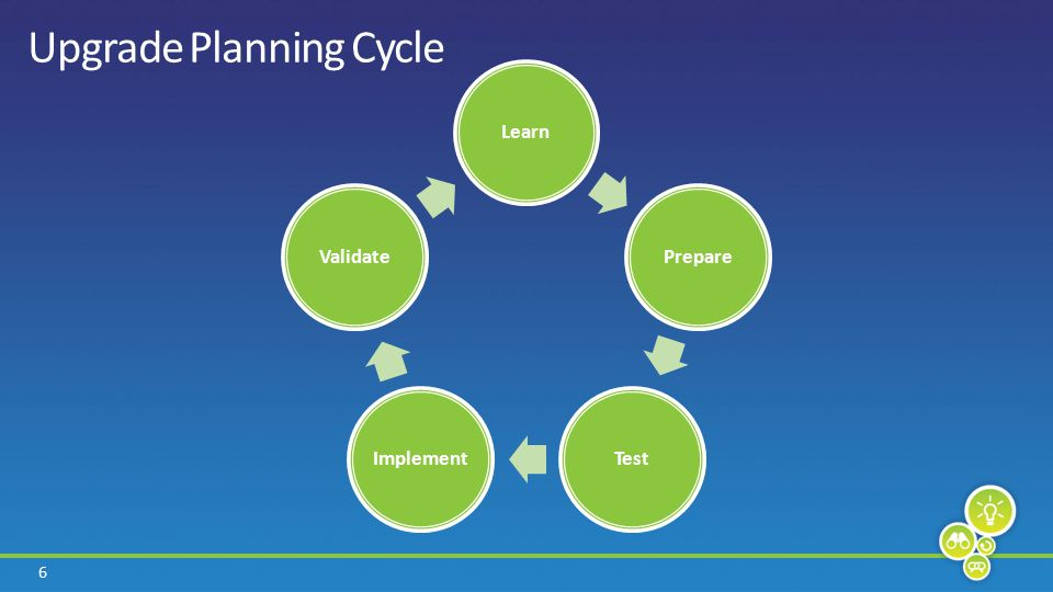 6 Upgrade Planning Cycle LearnPrepareTestImplementValidate