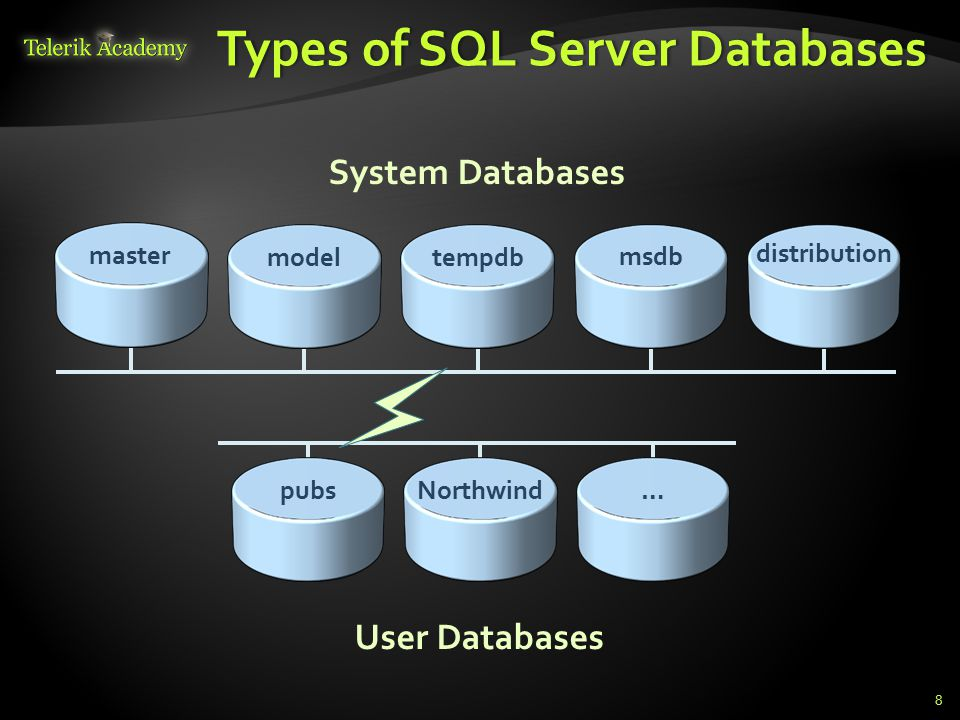 Types of SQL Server DatabasesTypes of SQL Server Databases 8 System Databases User Databases model tempdb msdb distribution pubsNorthwind… master