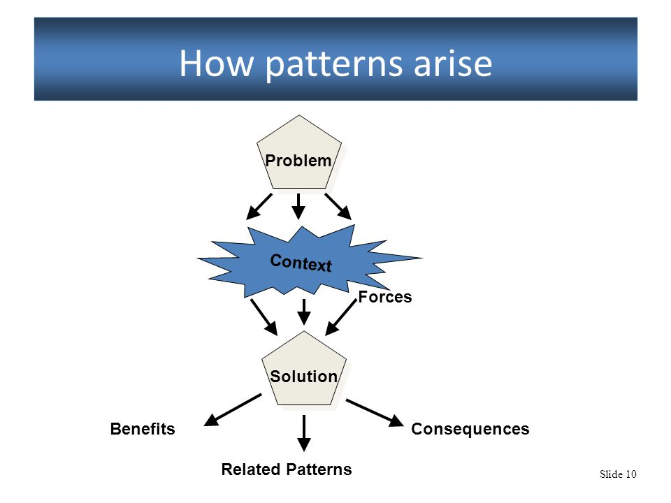 Slide 10 How patterns arise Problem Context Solution Benefits Related Patterns Consequences Forces