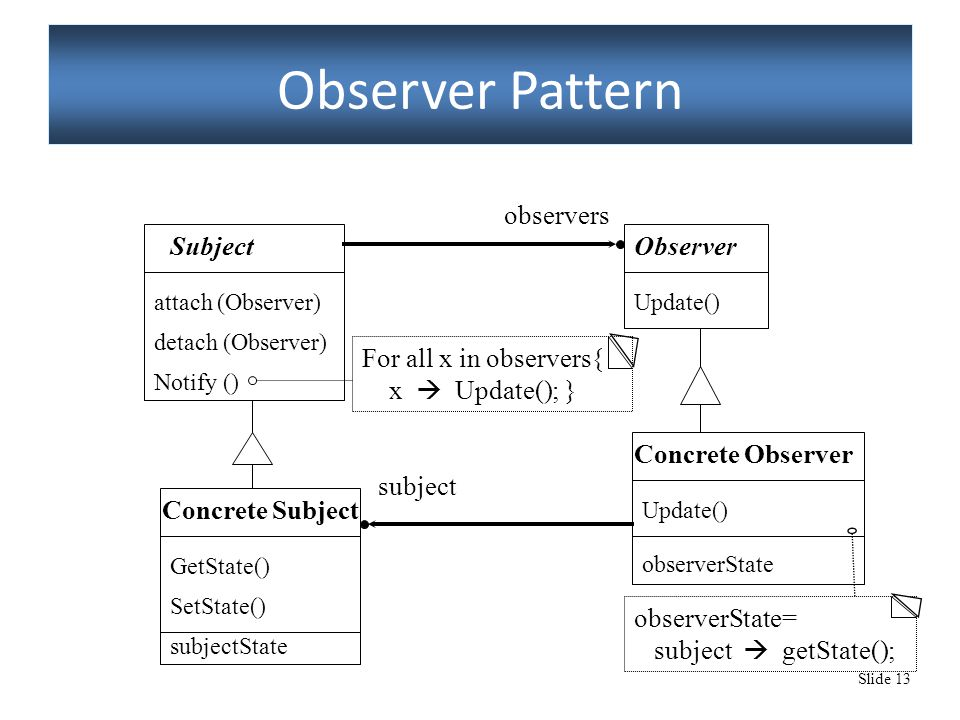 Slide 13 Observer Pattern Subject attach (Observer) detach (Observer) Notify () Observer Update() Concrete Observer Update() observerState Concrete Subject GetState() SetState() subjectState observers subject For all x in observers{ x  Update(); } observerState= subject  getState();