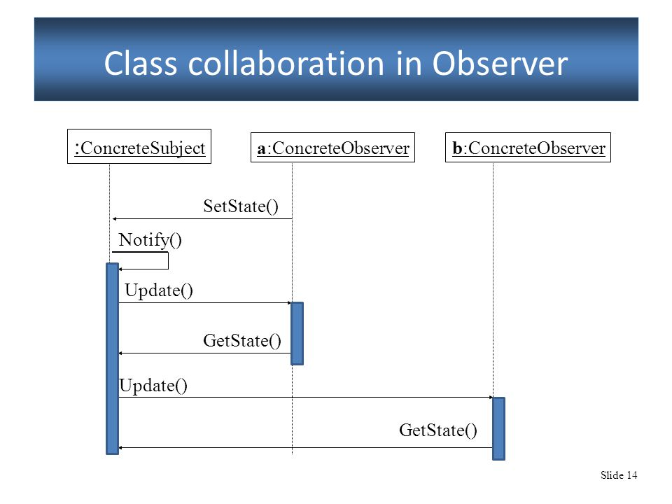 Slide 14 Class collaboration in Observer : ConcreteSubject a:ConcreteObserverb:ConcreteObserver GetState() Notify() Update() SetState() GetState() Upd