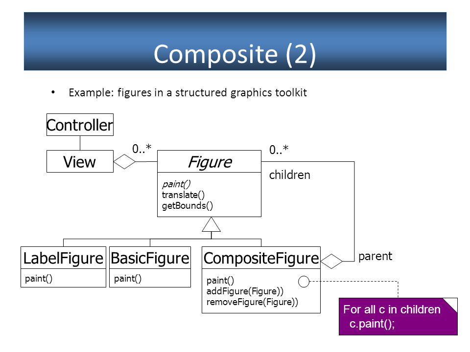 Slide 43 Composite (2) Example: figures in a structured graphics toolkit Figure paint() translate() getBounds() CompositeFigure paint() addFigure(Figure)) removeFigure(Figure)) BasicFigure paint() View children 0..* For all c in children c.paint(); LabelFigure paint() 0..* Controller parent