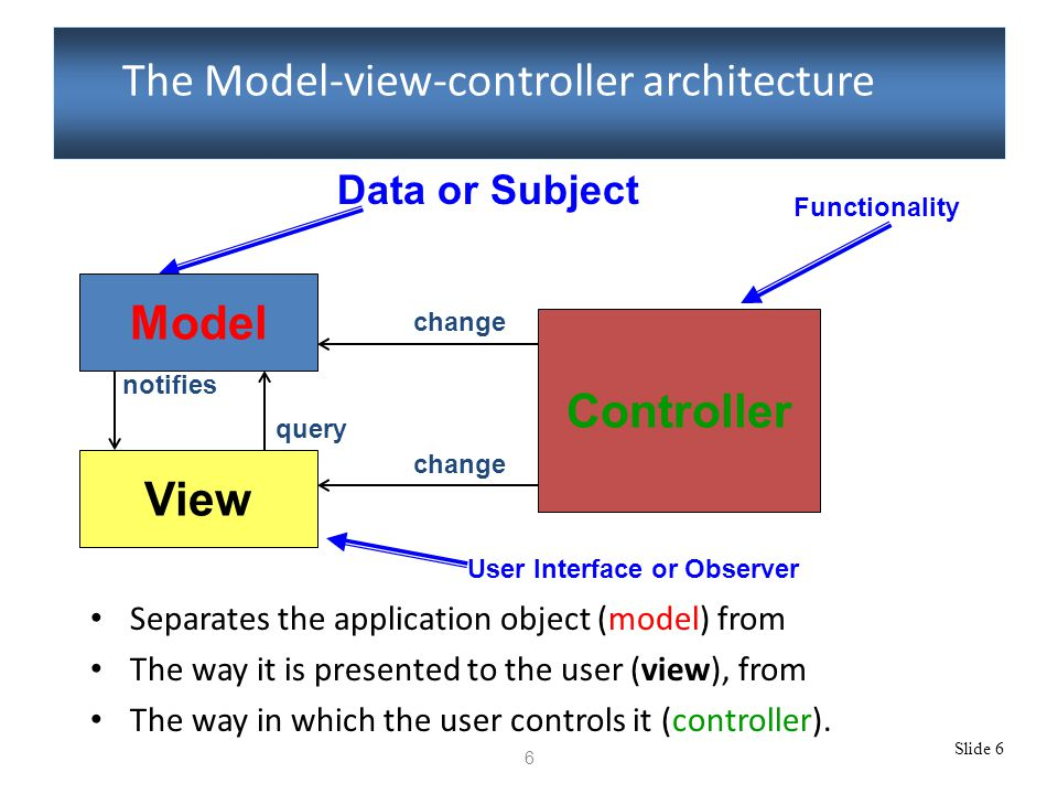 Slide 6 The Model-view-controller architecture Separates the application object (model) from The way it is presented to the user (view), from The way
