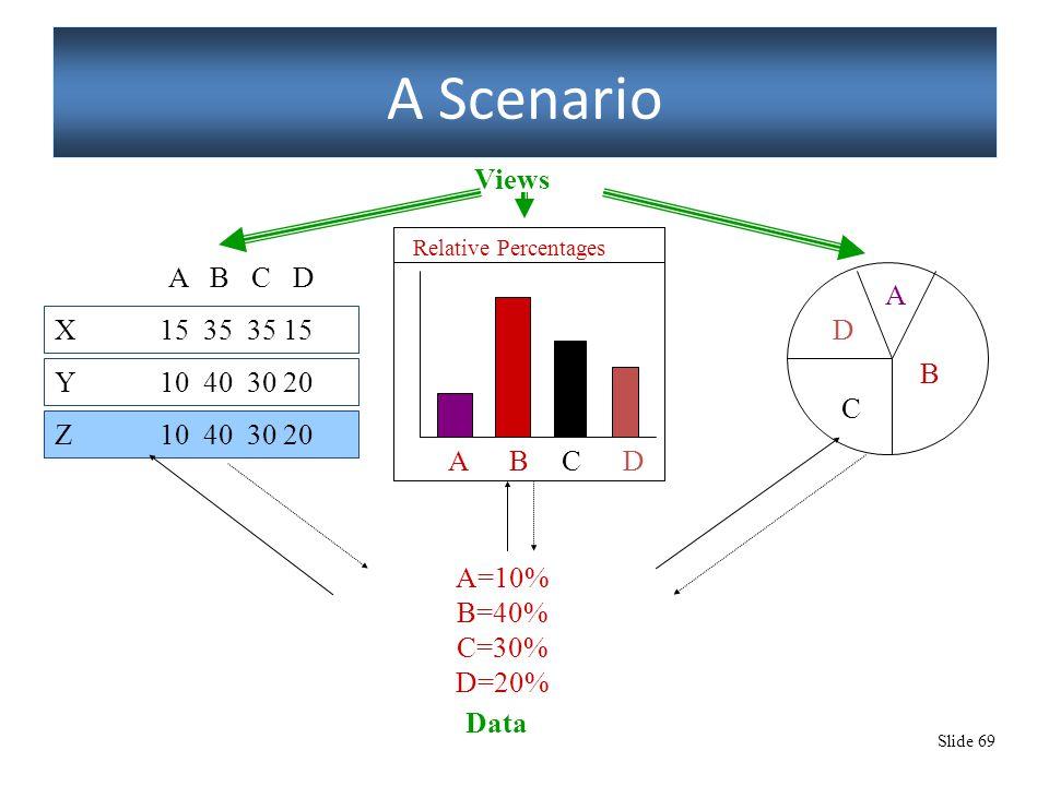 Slide 69 A Scenario A=10% B=40% C=30% D=20% Data A B C D ADCB Relative Percentages Y10 40 30 20 X15 35 35 15 Z10 40 30 20 A B C D Change notification Requests, modifications Views