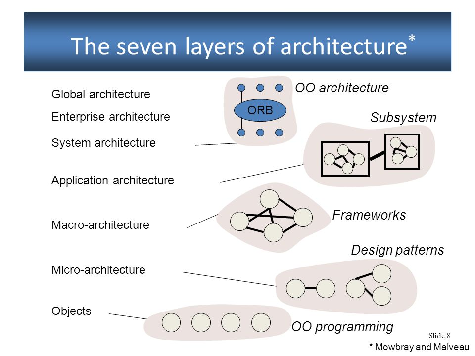 Slide 8 The seven layers of architecture * Global architecture Enterprise architecture System architecture Application architecture Macro-architecture Micro-architecture Objects * Mowbray and Malveau ORB OO architecture Frameworks Subsystem Design patterns OO programming