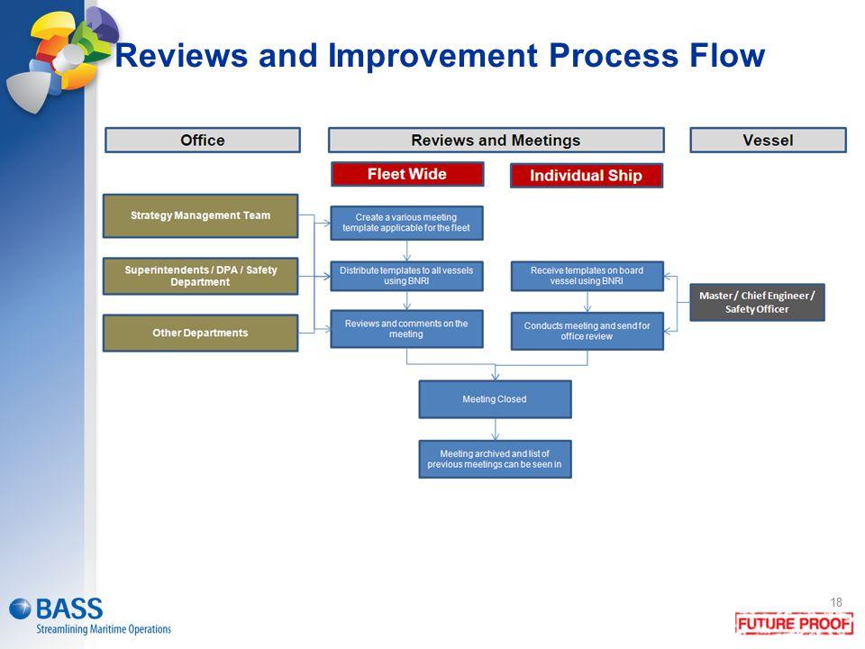 18 Reviews and Improvement Process Flow