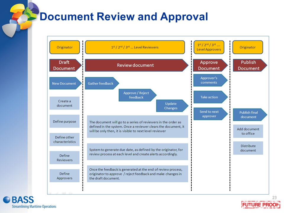 Document Review and Approval 23
