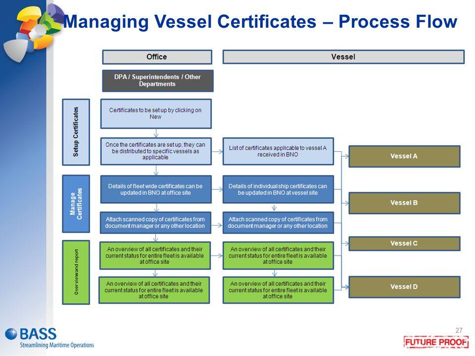 27 Managing Vessel Certificates – Process Flow