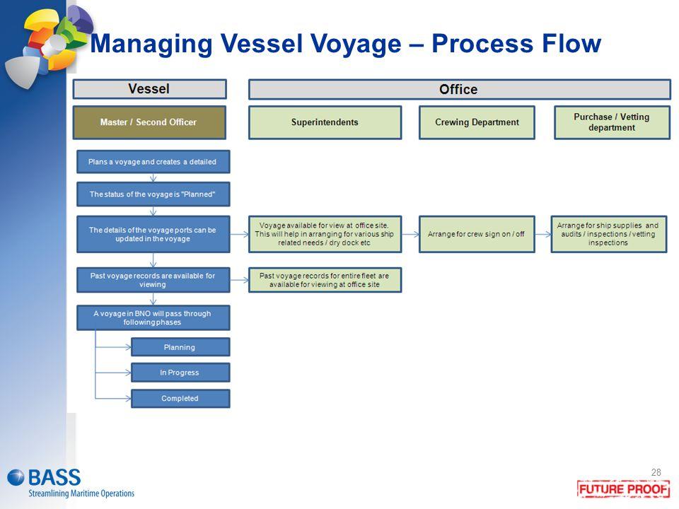 28 Managing Vessel Voyage – Process Flow