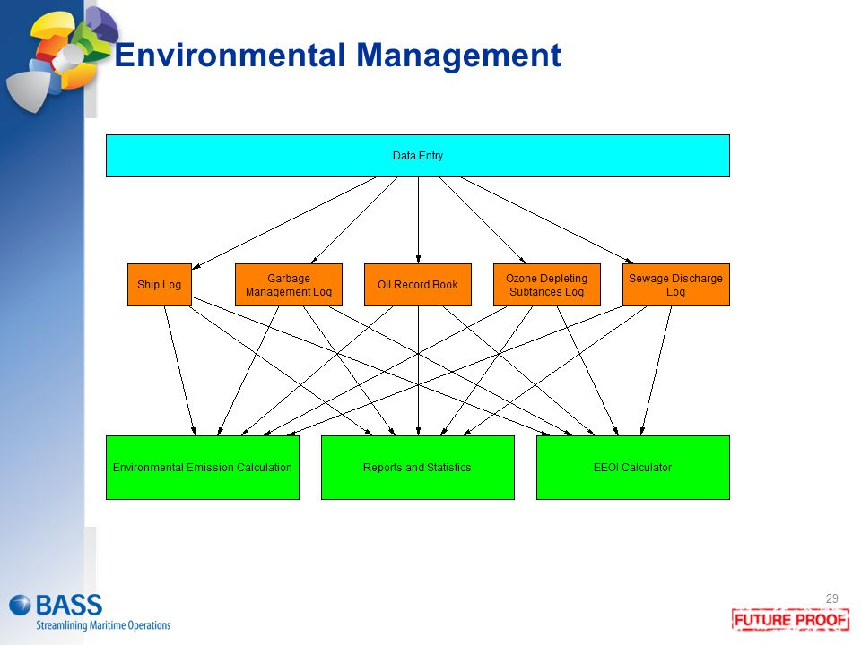 29 Environmental Management