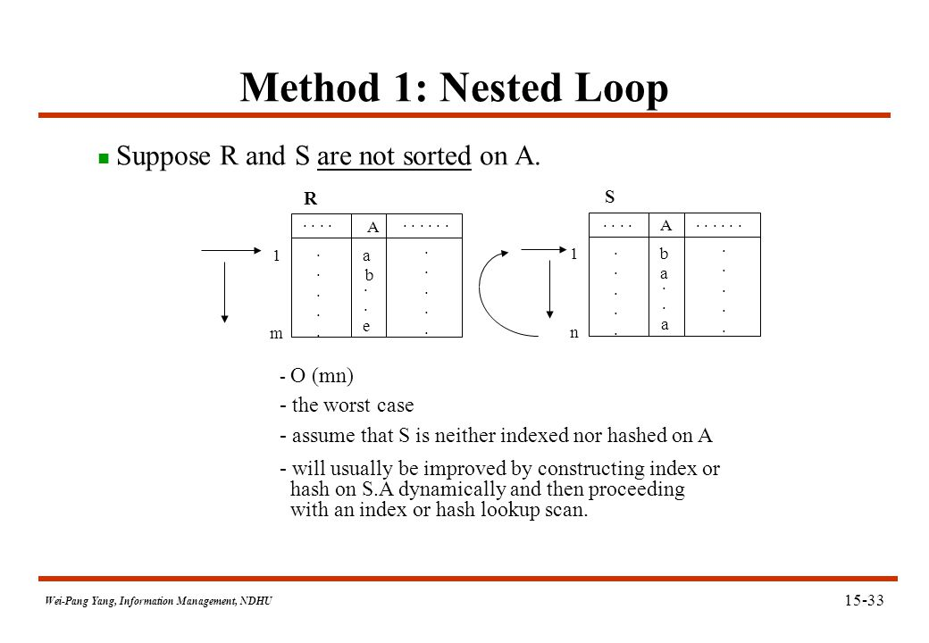 Wei-Pang Yang, Information Management, NDHU Method 1: Nested Loop A a b..e..e.....