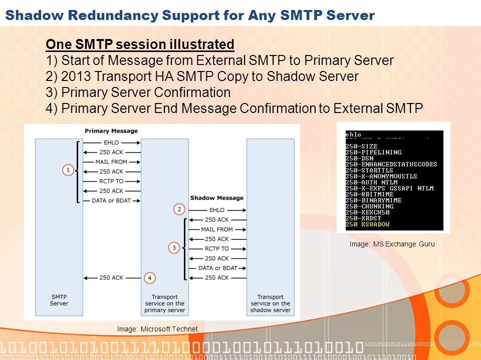 Shadow Redundancy Support for Any SMTP Server One SMTP session illustrated 1) Start of Message from External SMTP to Primary Server 2) 2013 Transport HA SMTP Copy to Shadow Server 3) Primary Server Confirmation 4) Primary Server End Message Confirmation to External SMTP Image: MS Exchange Guru Image: Microsoft Technet