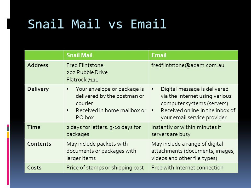 Snail Mail vs Email Snail MailEmail AddressFred Flintstone 202 Rubble Drive Flatrock 7111 fredflintstone@adam.com.au Delivery Your envelope or package is delivered by the postman or courier Received in home mailbox or PO box Digital message is delivered via the Internet using various computer systems (servers) Received online in the inbox of your email service provider Time2 days for letters.