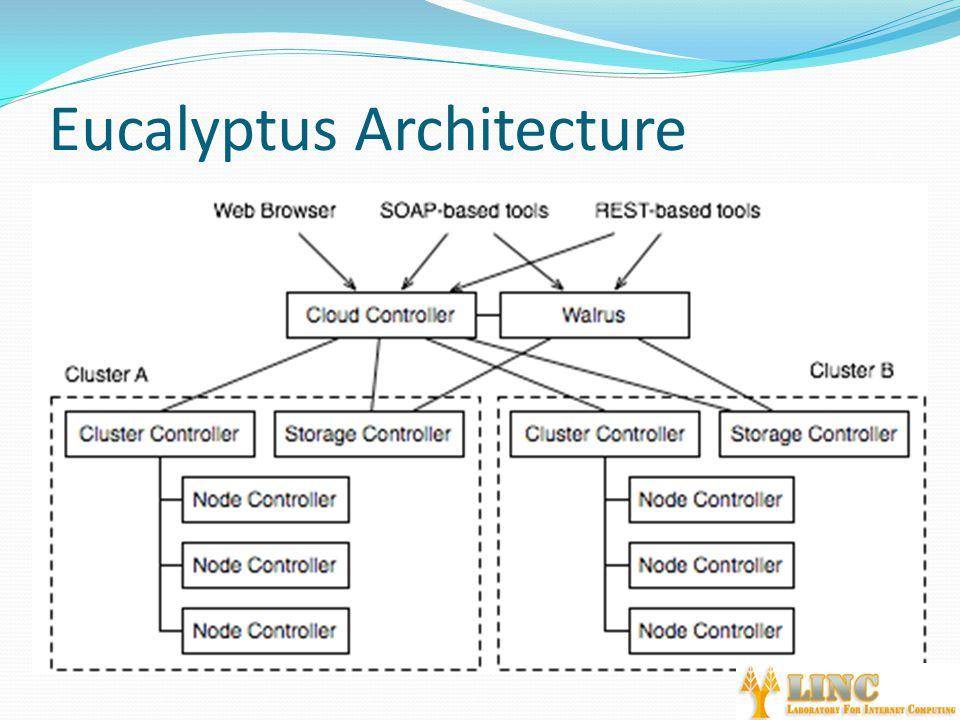 Eucalyptus Architecture