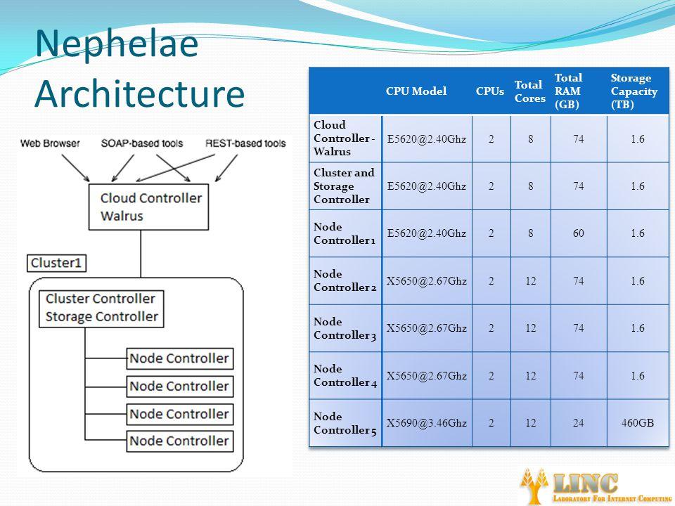 Nephelae Architecture