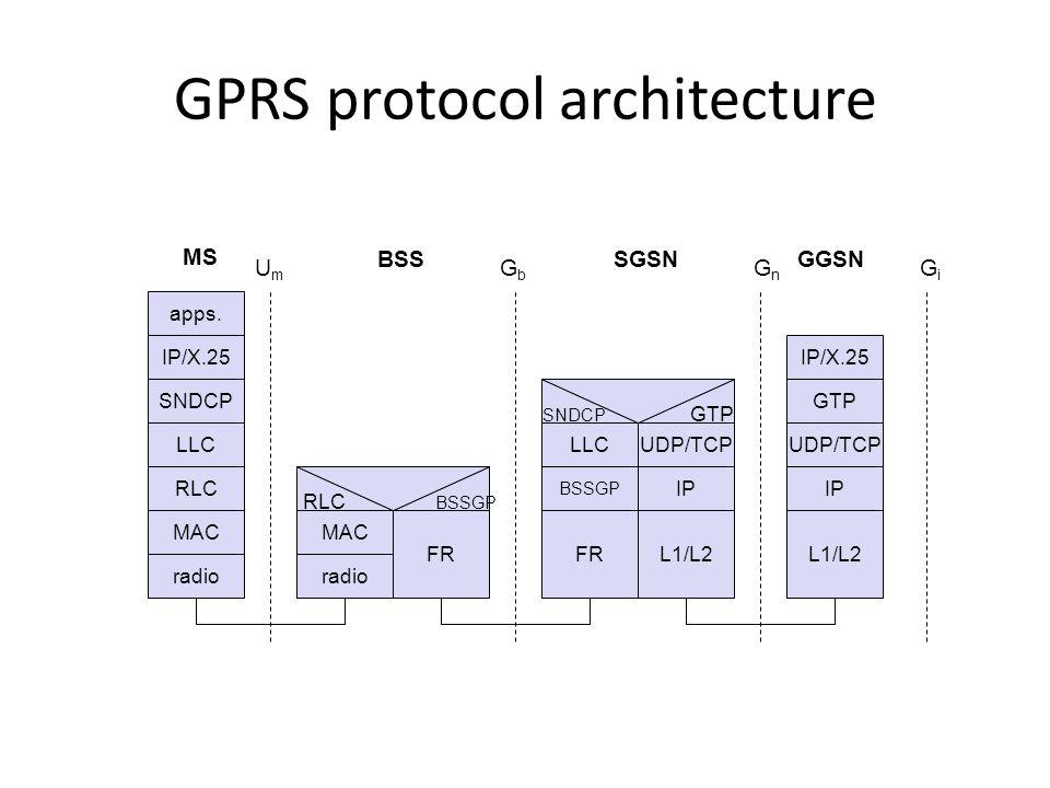 GPRS protocol architecture apps. IP/X.25 LLC GTP MAC radio MAC radio FR RLC BSSGP IP/X.25 FR UmUm GbGb GnGn L1/L2 MS BSSSGSNGGSN UDP/TCP GiGi SNDCP RL