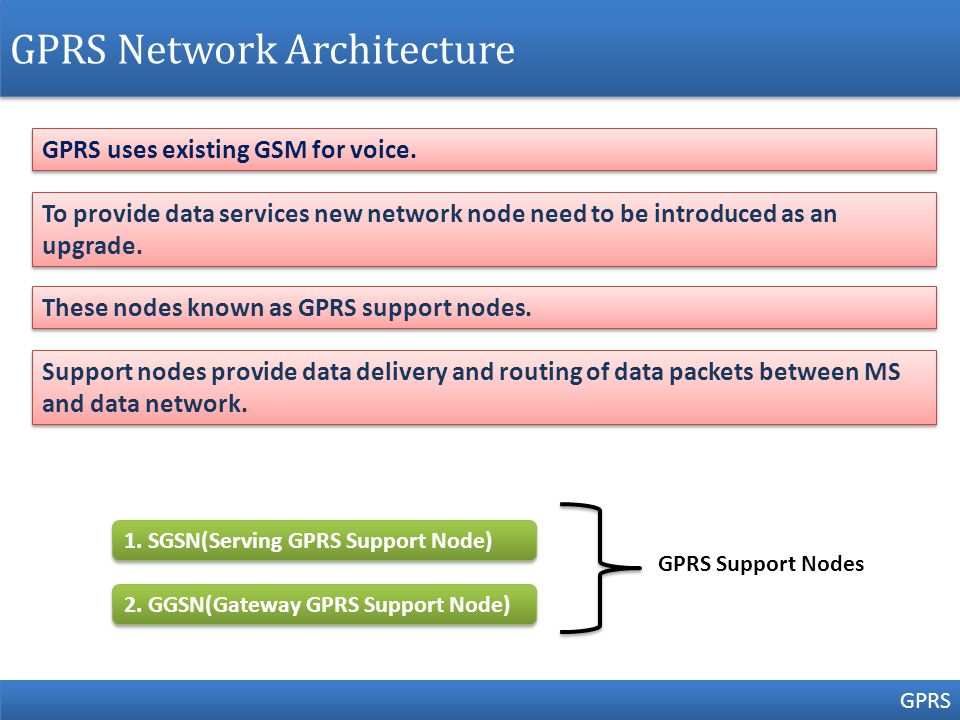 GPRS Network Architecture GPRS GPRS uses existing GSM for voice.