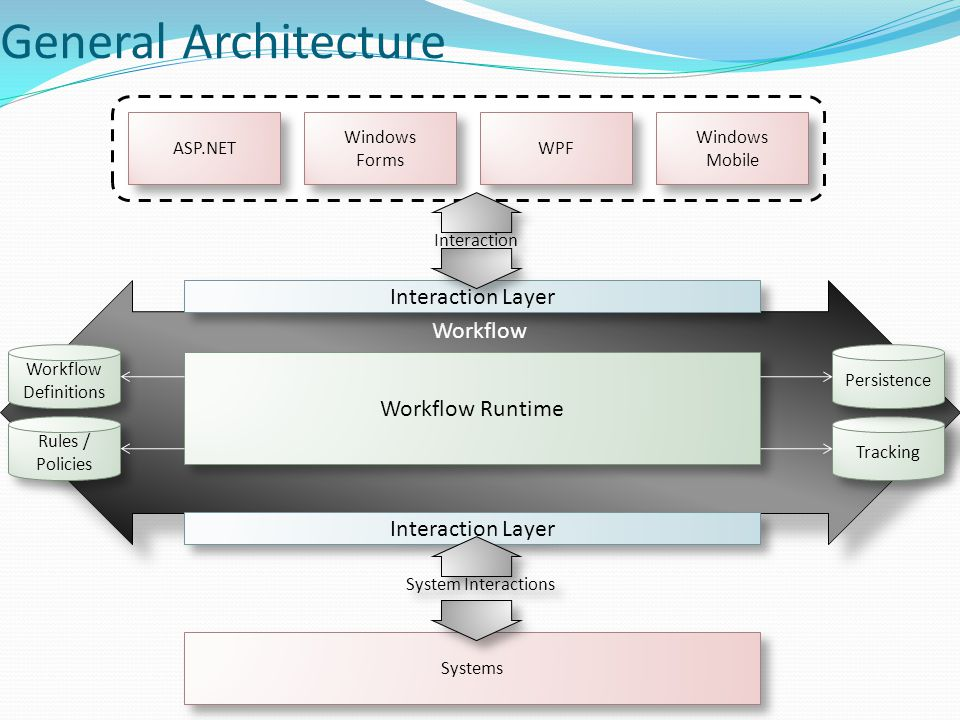 General Architecture Workflow Interaction Layer ASP.NET Windows Forms Windows Forms WPF Windows Mobile Windows Mobile Tracking Persistence Workflow Runtime Workflow Definitions Workflow Definitions Rules / Policies Interaction Systems System Interactions
