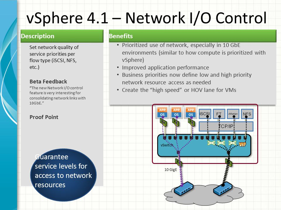 vSphere 4.1 – Network I/O Control Description Prioritized use of network, especially in 10 GbE environments (similar to how compute is prioritized with vSphere) Improved application performance Business priorities now define low and high priority network resource access as needed Create the high speed or HOV lane for VMs Set network quality of service priorities per flow type (iSCSI, NFS, etc.) Beta Feedback The new Network I/O control feature is very interesting for consolidating network links with 10GbE. Proof Point Guarantee service levels for access to network resources FT vMotion NFS vSwitch TCP/IP iSCSI 10 GigE