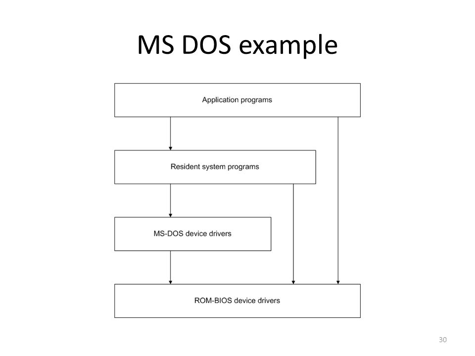 MS DOS example 30