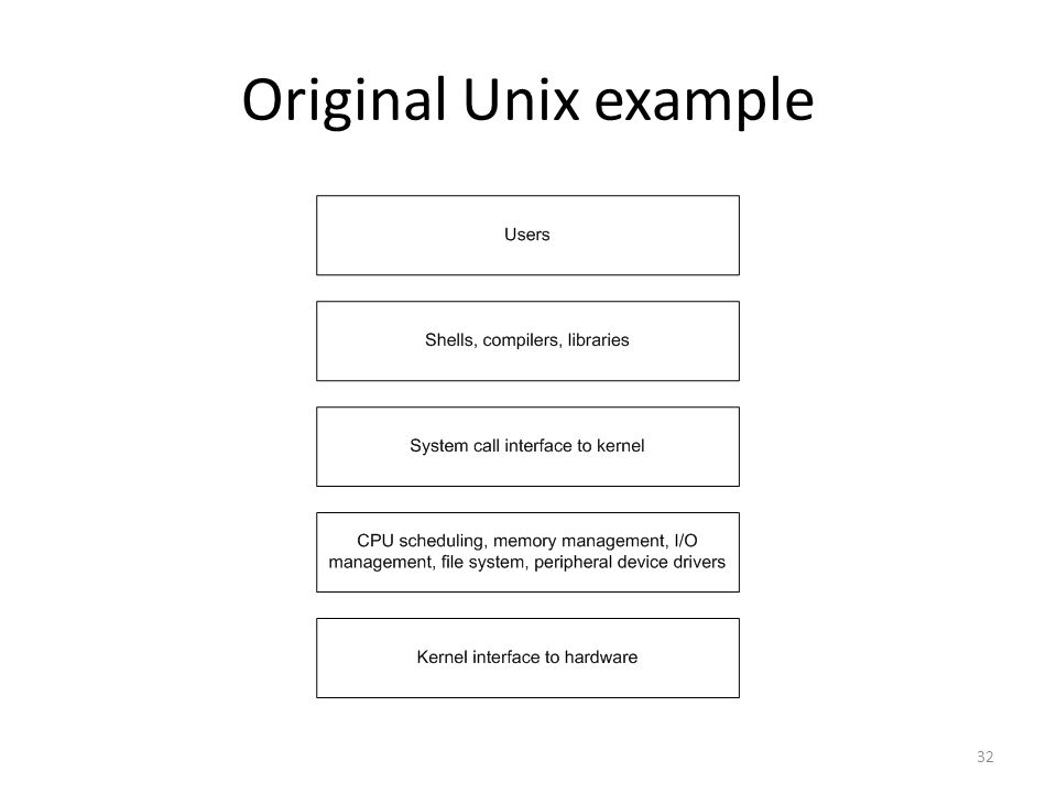 Original Unix example 32