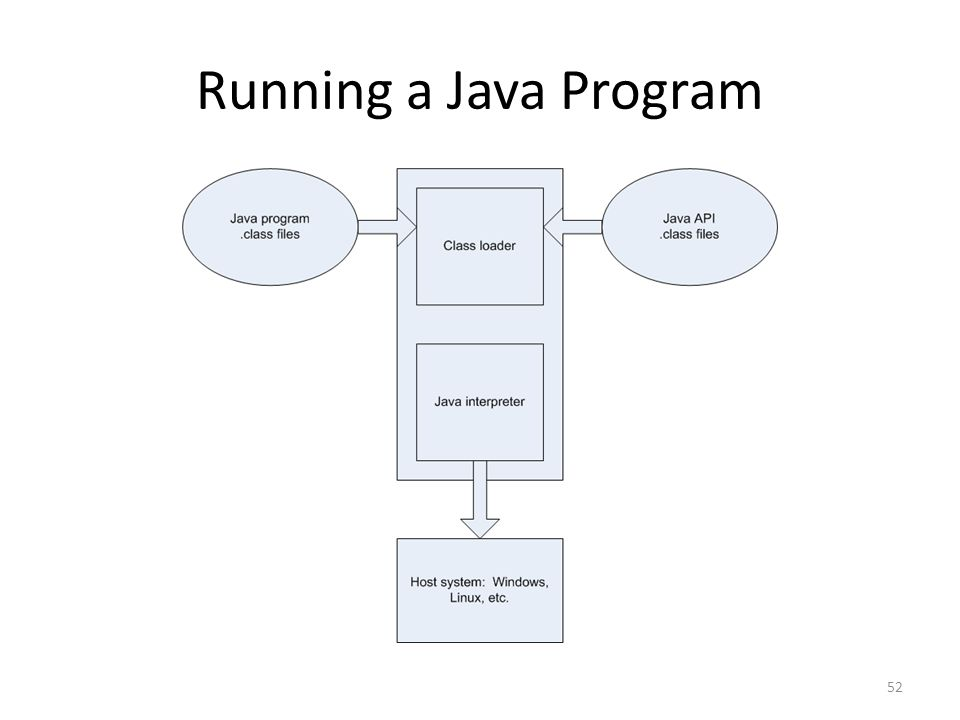 Running a Java Program 52