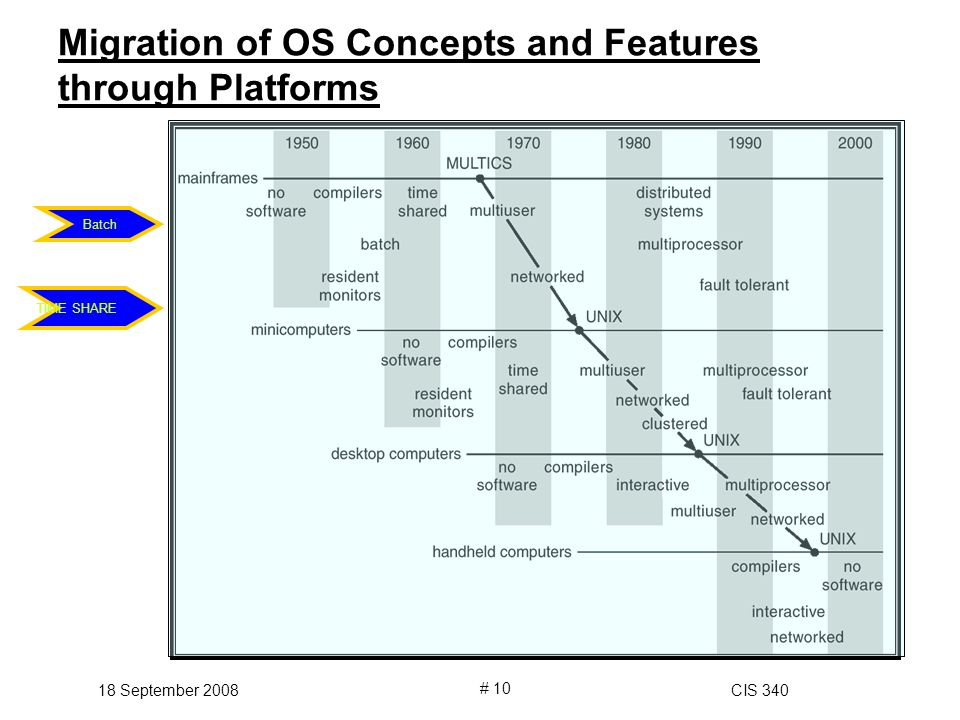 18 September 2008CIS 340 # 10 Migration of OS Concepts and Features through Platforms Batch TIME SHARE